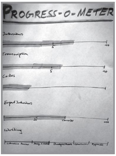 Progress-o-Meter aus den Golden Rules S. 74 - Fortschritt dokumentieren