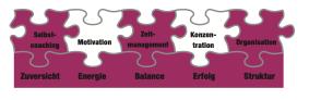 Zeitmanagement-Buch Golden Rules im Überblick