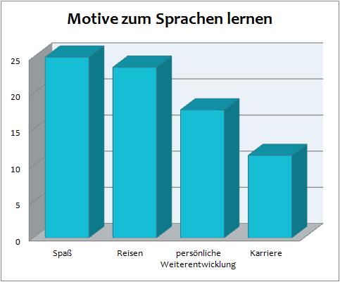 Diagramm Motive zum Sprachen lernen Rosetta Stone Umfrage
