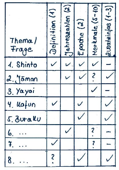 Progress-o-Meter - Japanisch Vokabeln lernen mit Überblick