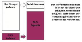 Grafik zum Pareto-Prinzip