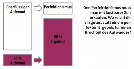 Grafik Pareto-Prinzip