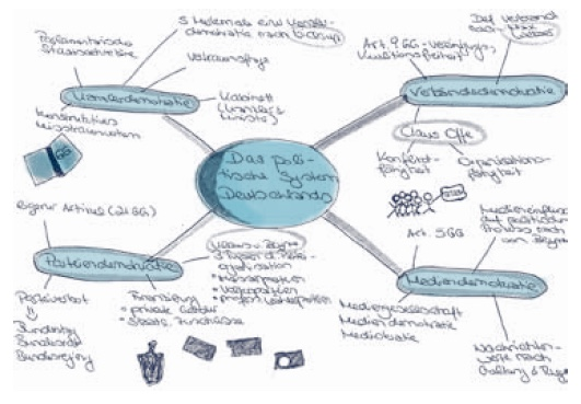 Treediagram together with Cala Macarelleta moreover Viewtopic likewise Watch moreover DT. on mind map
