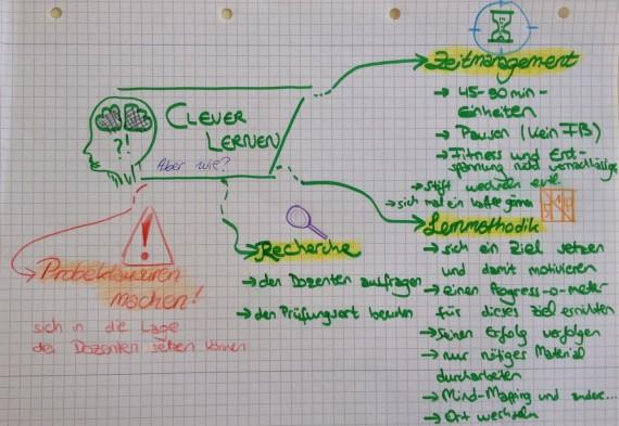 Seminar Lernen - Zusammenfassung