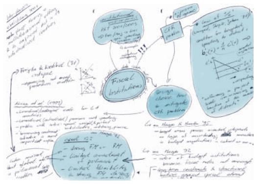 So funktioniert eine Strukturkarte : Mindmap Teil 1