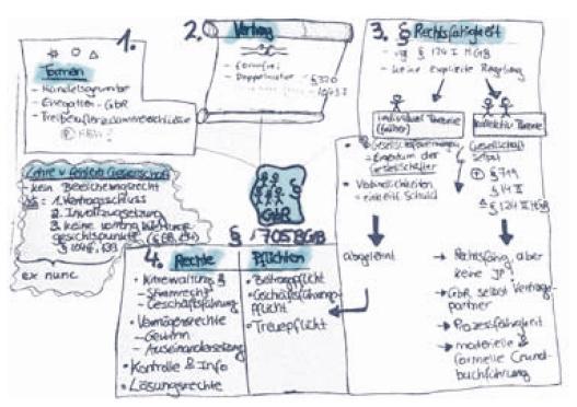 So funktioniert eine Strukturkarte : Mindmap Teil 2