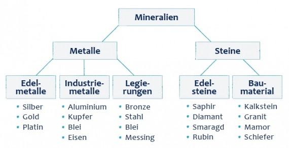 Strukturkarte / Mindmap erstellen - Strukturierung = Effizienz