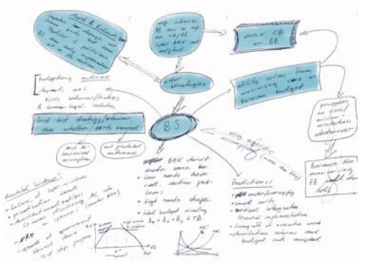 Strukturkarte : Mindmap erstellen. So geht's!
