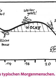 Der typische Biorhythmus eines Morgenmenschen
