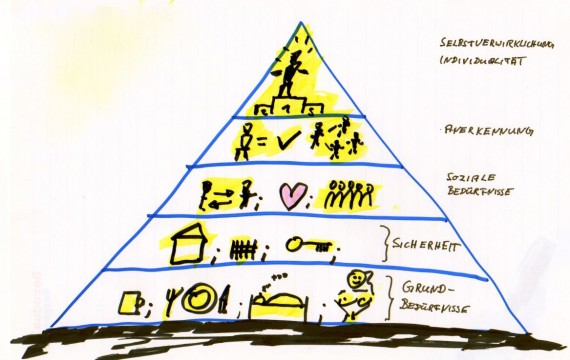 Maslow Bedürfnisspyramide-Motivationsfaktoren