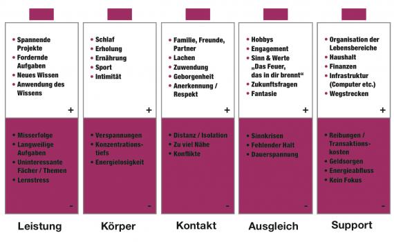"Work-Life-Balance Modell ""Lebensbatterien"""