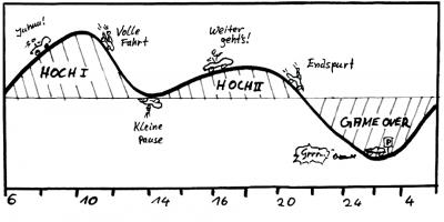 Biorhythmus-Leistungskurve-Leistungsfähigkeit-Morgenmensch