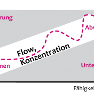 Flow-Prinzip länger – konzentriert arbeiten