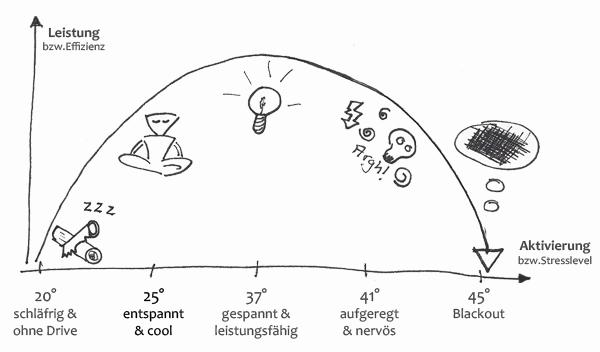 Prüfungsangst überwinden + Lampenfieber und Blackout vermeiden - das Yerkes-Dodson-Gesetz zeigt, wie Prüfungsangst und Blackout entstehen