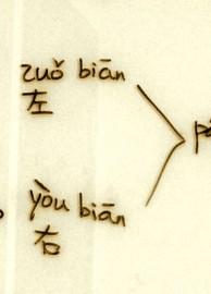 Chinesische Schriftzeichen lernen in China Links oder rechts-