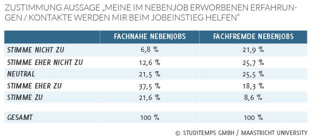 Fachkraft2020 - fachnaher Nebenjob Studie Studitemps