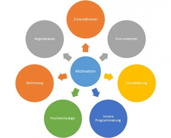Schaubild Motivation - Ziele definieren, Sinn erkennen...