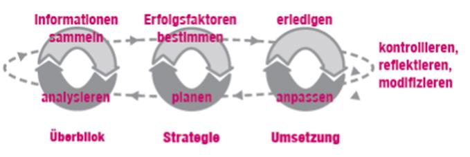 Denke in Prozessen - Schaubild Überblick, Strategie, Umsetzung (Golden Rules)