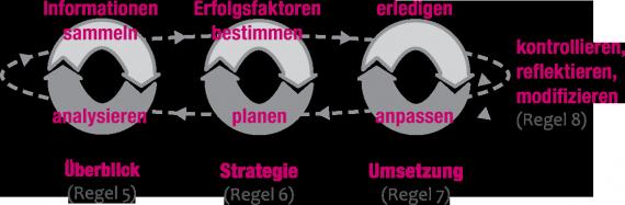 Denke in Prozessen - Schaubild Überblick, Strategie, Umsetzung