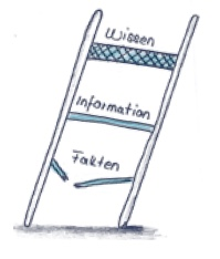 Beim Lernen festigt sich dein Fachwissen und ist garantiert in der Prüfung abrufbar