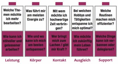 Work Life Balance verbessern und Stress reduzieren - mit den Lebensbatterien von Dr Martin Krengel