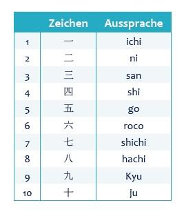 Apprendre le vocabulaire en toute simplicité