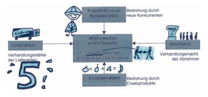 Auswendig lernen mit Diagrammen, Grafiken und Modellen Teil 2