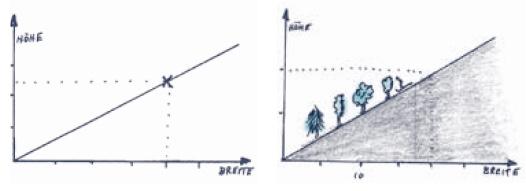 Mathematische Formeln auswendig lernen