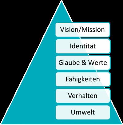 Dilts Pyramide Probleme studium studienstrategie-de