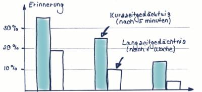 speed-reading-seminar-video-kurs-zum-schneller-lesen-mehr-verstehen-auch-von-schweren-texten-im-studium-und-bei-recherchen-vokabeln lernen-dr-martin-krengel