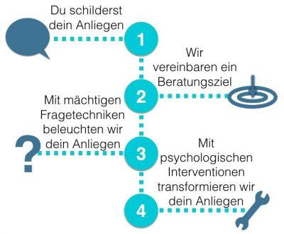 Verlauf-Coaching-Studium-studienstrategie-de