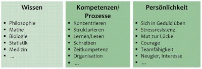 bereiche-studienbeginn-erfolg-im-studium-richtig-studieren-gleich-vom-studienstart-an-Dr.-Martin-Krengel