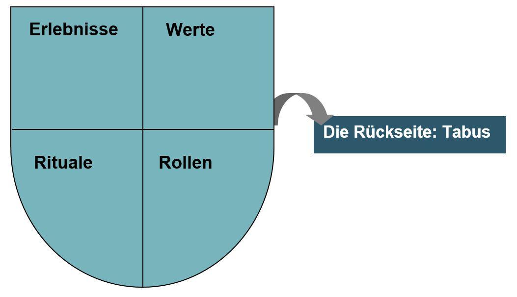 Familienwappen - Buch - Zeitmanagement - Selbstmanagement - Motivation - Selbstmotivation - Konzentration - Studium - Lernen - Ratgeber Dr. Martin Krengel