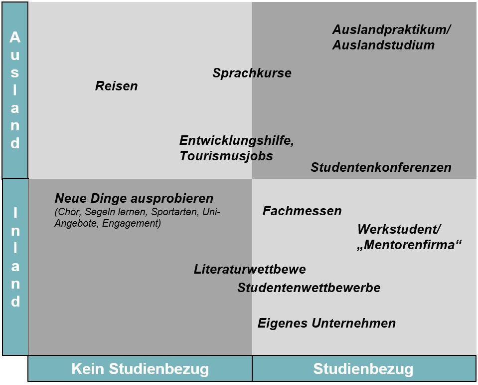 Lebenslauf aufpeppen - Zielfindung - Buch - Zeitmanagement - Selbstmanagement - Motivation - Selbstmotivation - Konzentration - Studium - Lernen - Ratgeber Dr. Martin Krengel