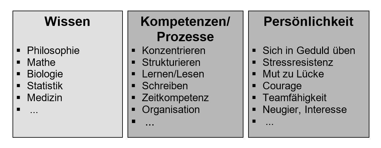 Studientugenden - Hinterfragen - Buch - Zeitmanagement - Selbstmanagement - Motivation - Selbstmotivation - Konzentration - Studium - Lernen - Ratgeber Dr. Martin Krengel
