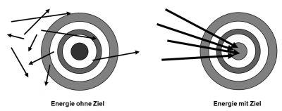 Zielfindung - Buch - Zeitmanagement - Selbstmanagement - Motivation - Selbstmotivation - Konzentration - Studium - Lernen - Ratgeber Dr. Martin Krengel