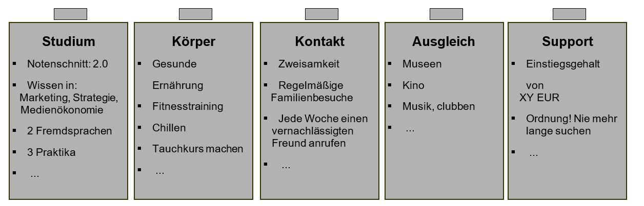Lebensbatterien - Buch - Zeitmanagement - Selbstmanagement - Motivation - Selbstmotivation - Konzentration - Studium - Lernen - Ratgeber Dr. Martin Krengel