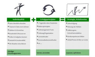 methoden-studienbeginn-erfolg-im-studium-richtig-studieren-gleich-vom-studienstart-an-Dr.-Martin-Krengel