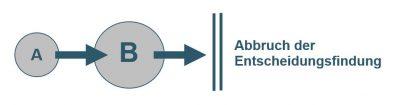 Entscheidungsfindung abbrechen - Prokrastination - Aufschieberitis - Buch - Zeitmanagement - Selbstmanagement - Motivation - Konzentration - Studium - Lernen - Ratgeber - Dr. Martin Krengel