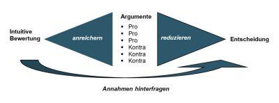 Entscheidungsfindung - Prokrastination - Aufschieberitis - Buch - Zeitmanagement - Selbstmanagement - Motivation - Konzentration - Studium - Lernen - Ratgeber - Dr. Martin Krengel