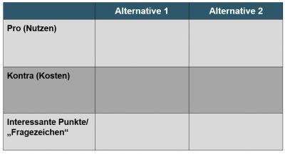 Entscheidungstabelle - Prokrastination - Aufschieberitis - Buch - Zeitmanagement - Motivation - Konzentration - Studium - Lernen - Ratgeber - Dr. Martin Krengel