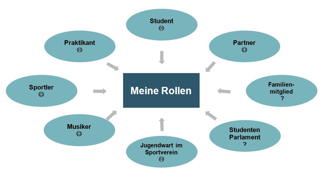 Meine Rollen - Prokrastination - Aufschieberitis - Buch - Zeitmanagement - Selbstmanagement - Motivation - Selbstmotivation - Konzentration - Studium - Lernen - Ratgeber - Dr