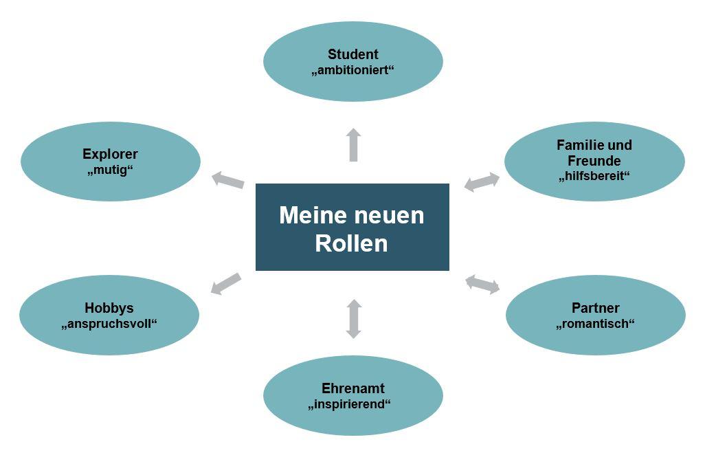 Meine neuen Rollen - Prokrastination - Aufschieberitis - Buch - Zeitmanagement - Selbstmanagement - Motivation - Selbstmotivation - Konzentration - Studium - Lernen - Ratgeber - Dr