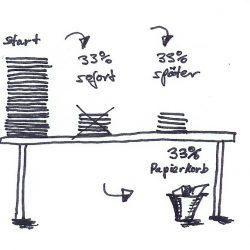 Prokrastination - Aufschieberitis - Buch - Zeitmanagement - Selbstmanagement - Motivation - Selbstmotivation - Konzentration - Studium - Lernen - Ratgeber - Dr. Martin Krengel