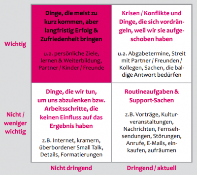 Prioritaetensetzung-Tabelle-Zeitmanagement-Golden Rules-Dr Martin Krengel