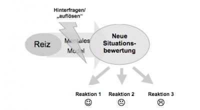Mindset-Neue Situationsbewertung -ohne negative Gedanken-Pessimismus - Dr. Martin Krengel