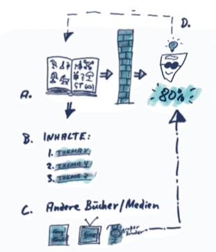 Schneller-Lesen_Speed-Reading-Texte-Verstehen_DrMartinKrengel3