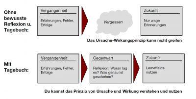 Lern-Tagebuch Grafik