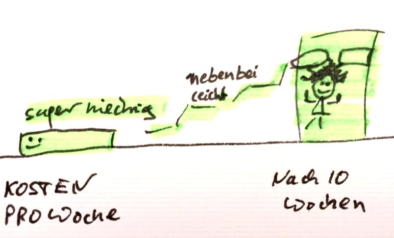 spanisch-lernen-flatrate1-Martin Krengel Studienstrategie.png