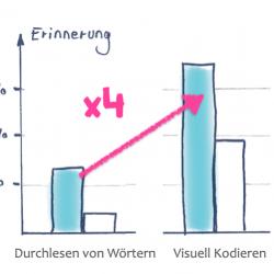 Lernstrategien - Lernmethoden - Lerntipps - Auswendig lernen - Lerntipps von Dr Martin Krengel